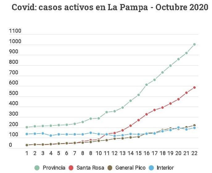 La curva va en aumento: La Pampa ya tiene 1001 casos activos de covid