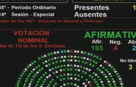 Diputados convirtió en ley la paridad de género